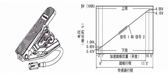 重型柴油车电控高压共轨系统图文教程